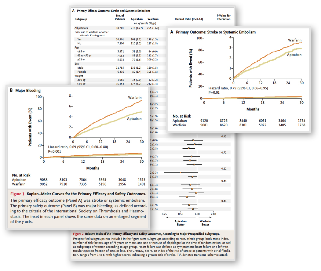 Before: Clinical trials, facts, tables & graphs