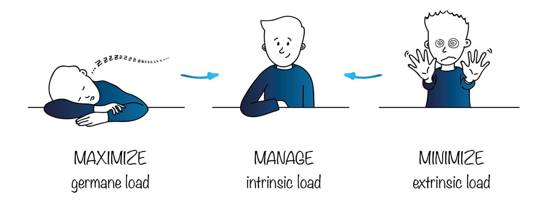 Maximize manage minimize